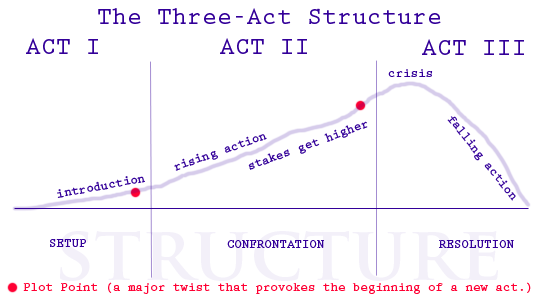 Courtesy of http://www.elementsofcinema.com/screenwriting/three-act-structure/